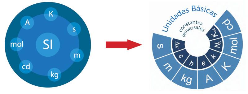 Unidades de medida del SI